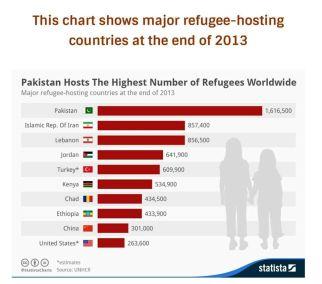 Statistica-Refugee-Stats